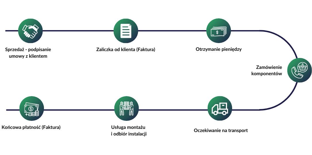 Proces od sprzedaży do montażu i odbioru instalacji w fotowoltaice (OZE)